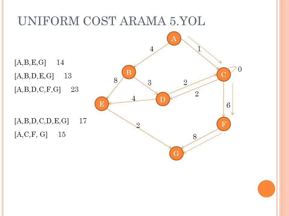 UNIFORM COST ARAMA 5.YOL A B C D E G F 4 8 1 4 3 2 2 8 2 0 6 [A,B,E,G] 14 [A,B,D,E,G] 13 [A,B,D,C,F,G] 23 [A,B,D,C,D,E,G] 17 [A,C,F, G] 15