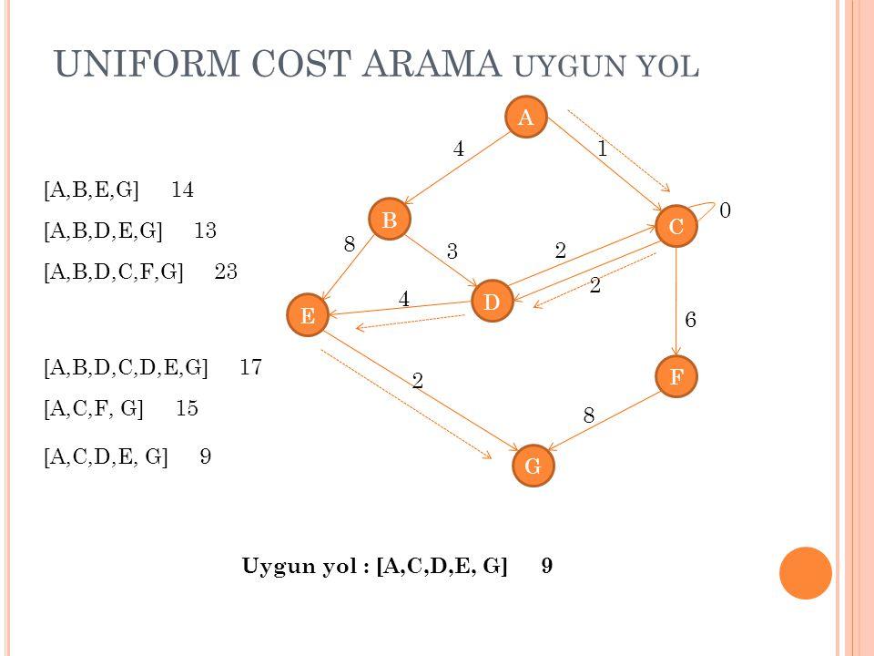 UNIFORM COST ARAMA UYGUN YOL A B C D E G F 4 8 1 4 3 2 2 8 2 0 6 [A,B,E,G] 14 [A,B,D,E,G] 13 [A,B,D,C,F,G] 23 [A,B,D,C,D,E,G] 17 [A,C,F, G] 15 [A,C,D,E, G] 9 Uygun yol : [A,C,D,E, G] 9