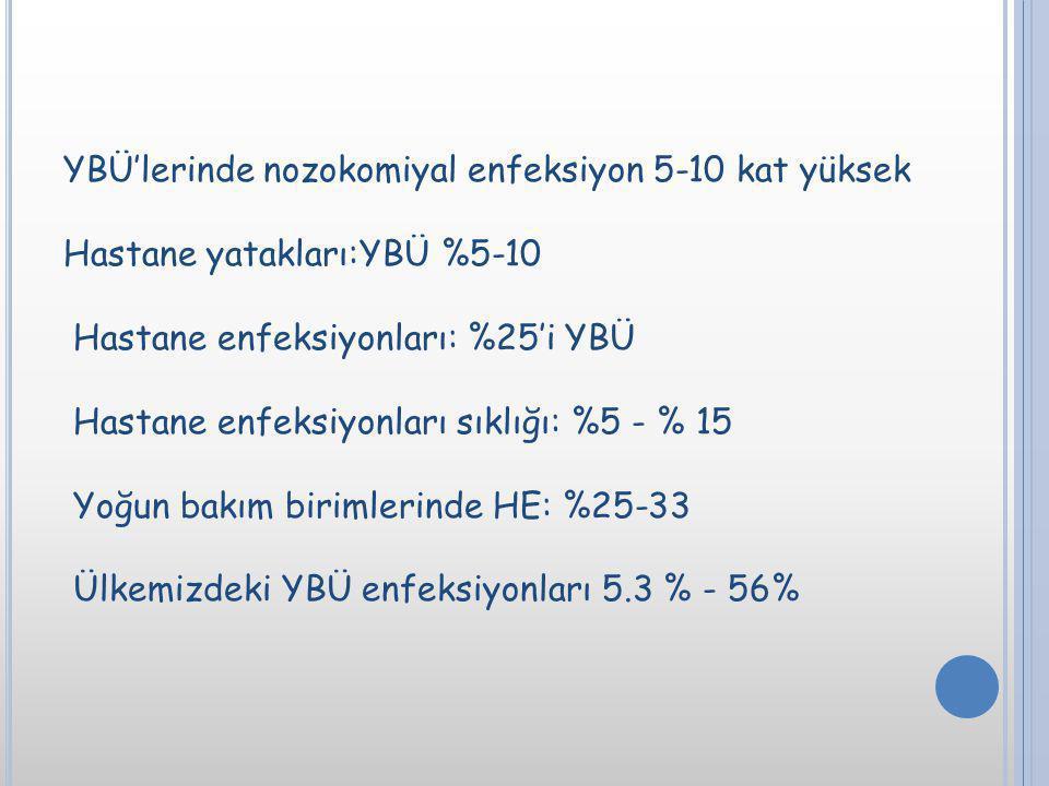 YBÜ'lerinde nozokomiyal enfeksiyon 5-10 kat yüksek Hastane yatakları:YBÜ %5-10 Hastane enfeksiyonları: %25'i YBÜ Hastane enfeksiyonları sıklığı: %5 -
