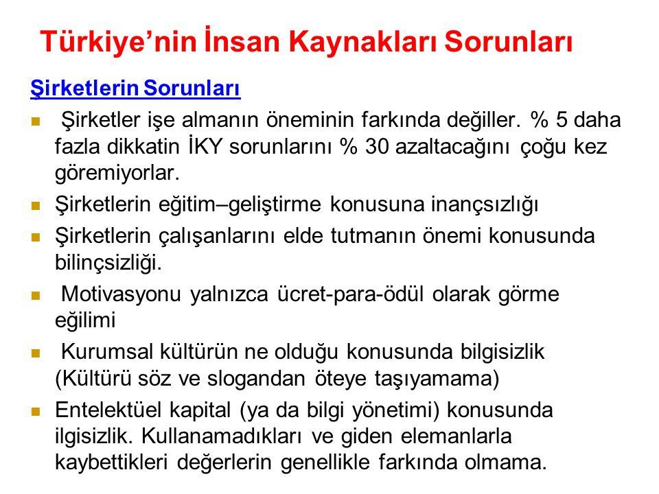 Türkiye'nin İnsan Kaynakları Sorunları ( Prof.Dr.