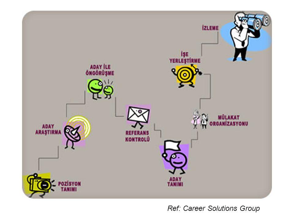 İşgören seçim sürecinin aşamaları 1.Personel araştırmaları 2.