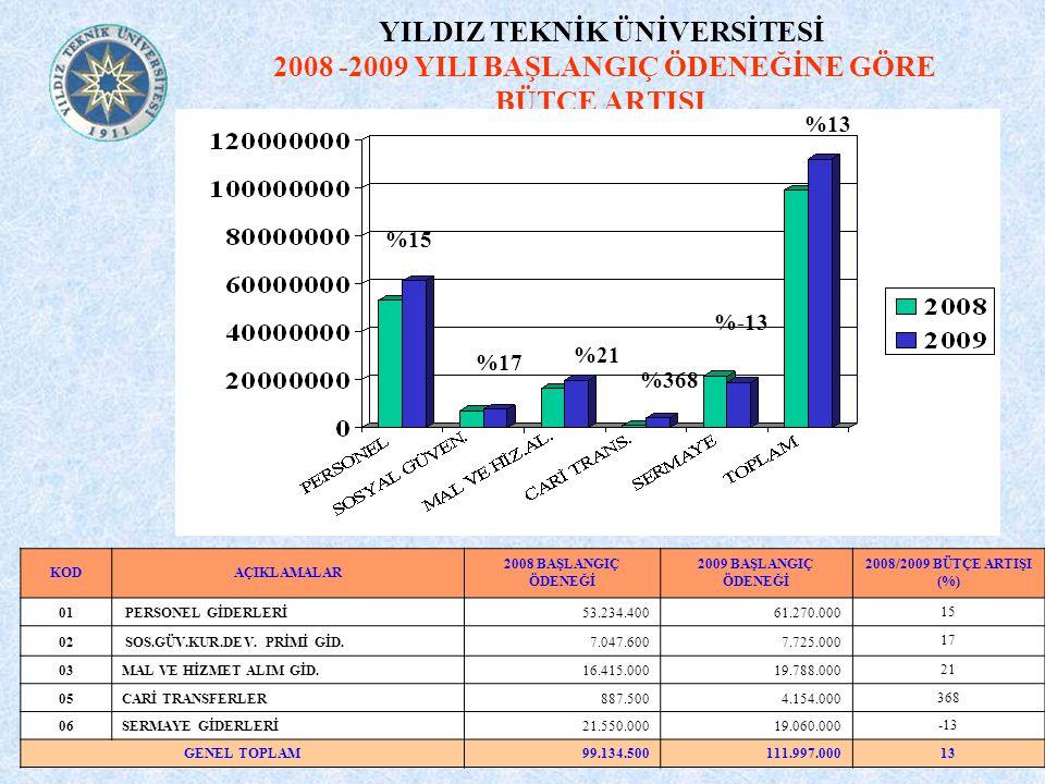 YILDIZ TEKNİK ÜNİVERSİTESİ 2008 -2009 YILI BAŞLANGIÇ ÖDENEĞİNE GÖRE BÜTÇE ARTIŞI KODAÇIKLAMALAR 2008 BAŞLANGIÇ ÖDENEĞİ 2009 BAŞLANGIÇ ÖDENEĞİ 2008/200