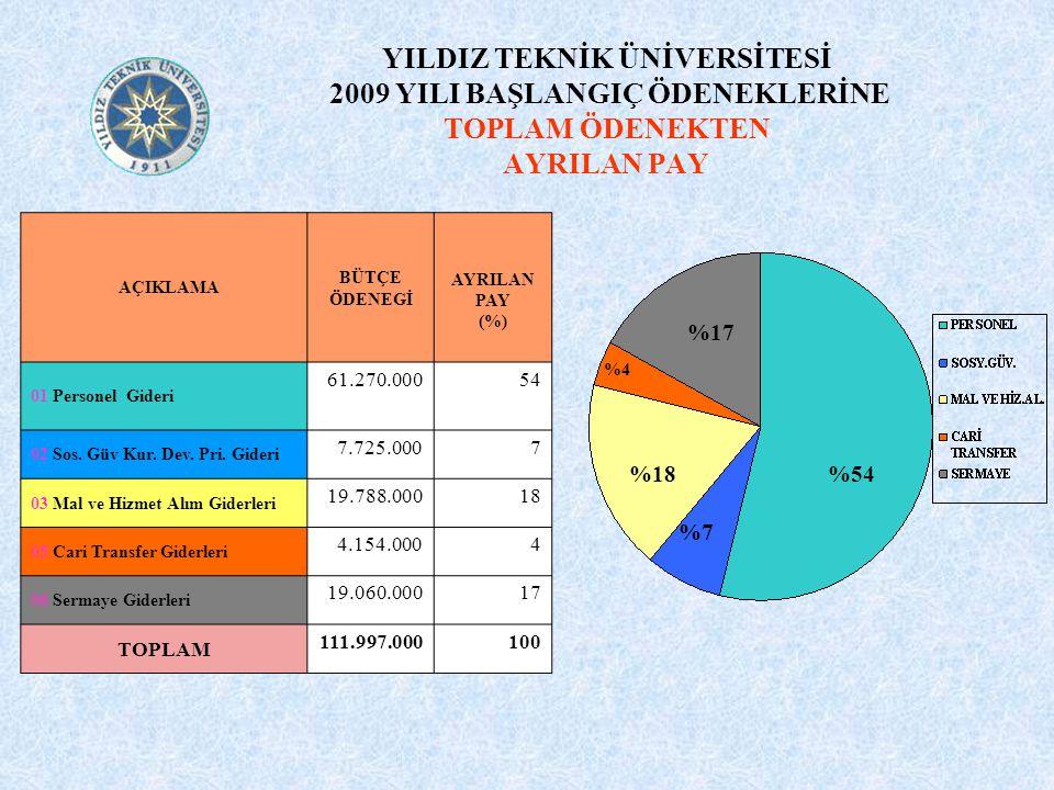 AÇIKLAMA BÜTÇE ÖDENEGİ AYRILAN PAY (%) 01 Personel Gideri 61.270.00054 02 Sos.
