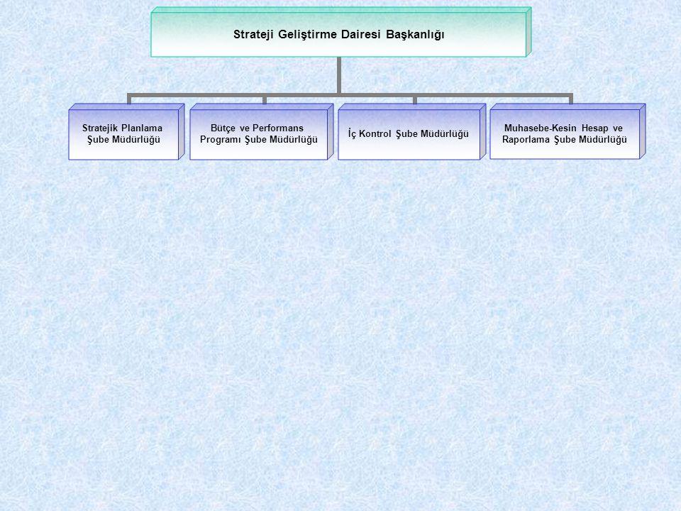 Strateji Geliştirme Dairesi Başkanlığı Stratejik Planlama Şube Müdürlüğü Bütçe ve Performans Programı Şube Müdürlüğü İç Kontrol Şube Müdürlüğü Muhaseb