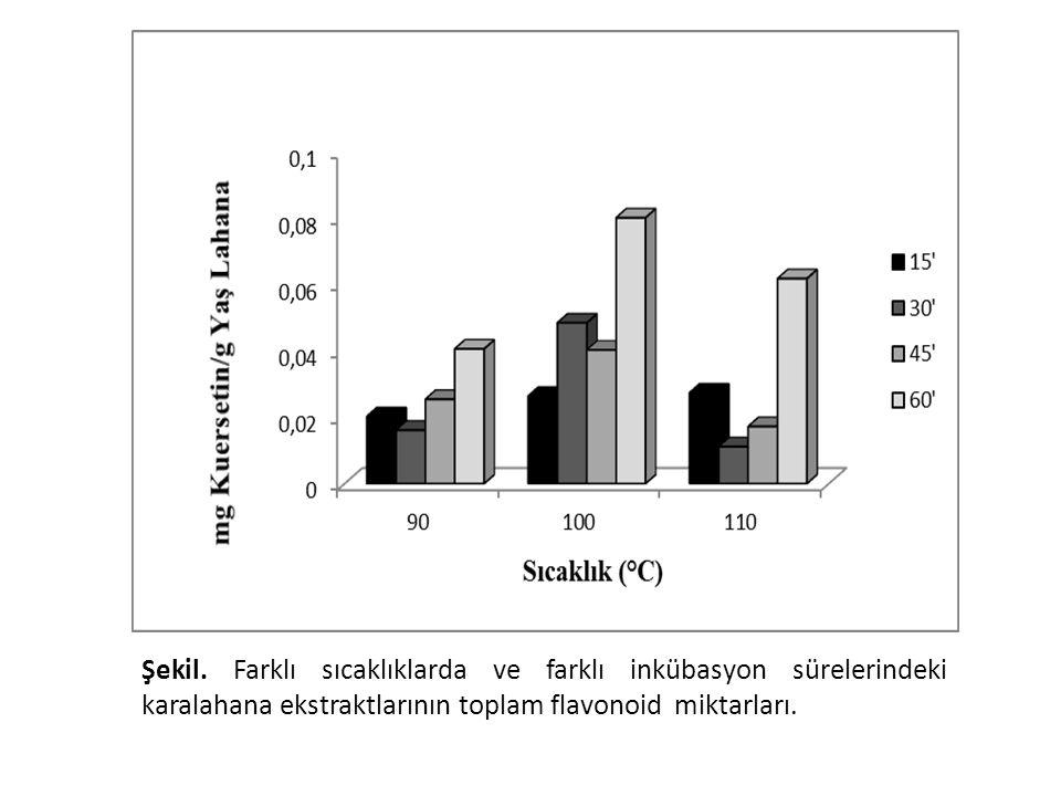 Şekil. Farklı sıcaklıklarda ve farklı inkübasyon sürelerindeki karalahana ekstraktlarının toplam flavonoid miktarları.
