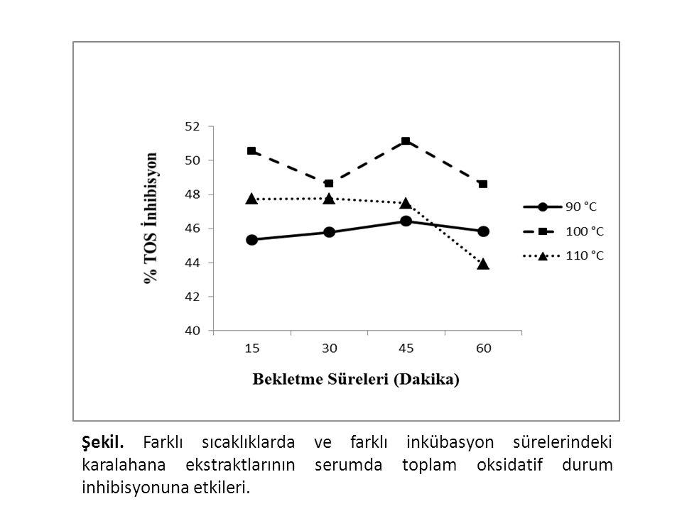 Şekil. Farklı sıcaklıklarda ve farklı inkübasyon sürelerindeki karalahana ekstraktlarının serumda toplam oksidatif durum inhibisyonuna etkileri.