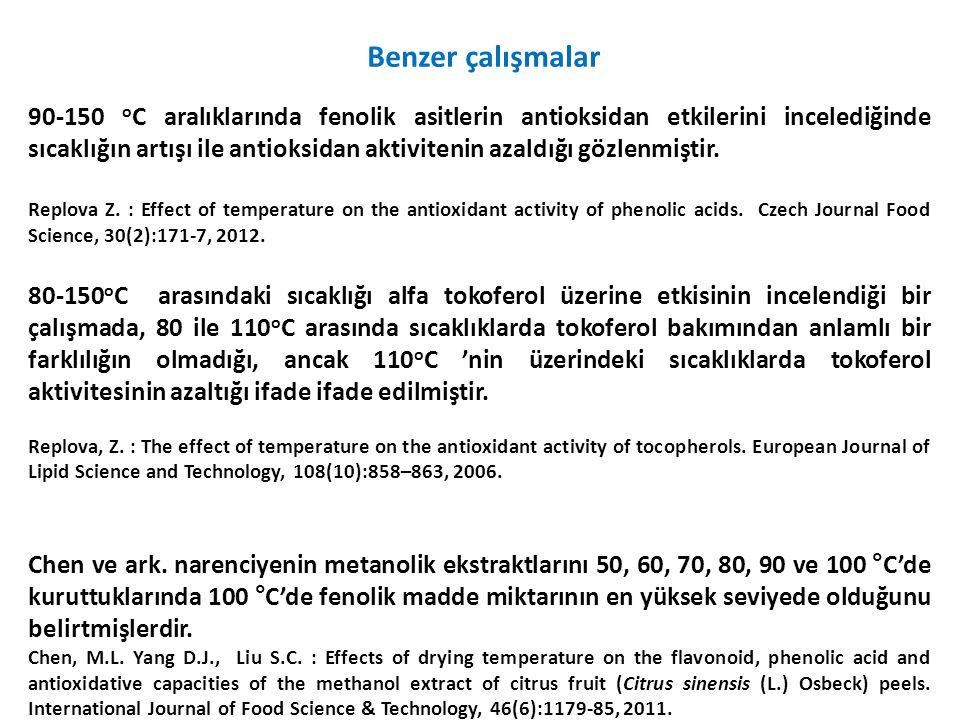 Benzer çalışmalar 90-150 o C aralıklarında fenolik asitlerin antioksidan etkilerini incelediğinde sıcaklığın artışı ile antioksidan aktivitenin azaldığı gözlenmiştir.