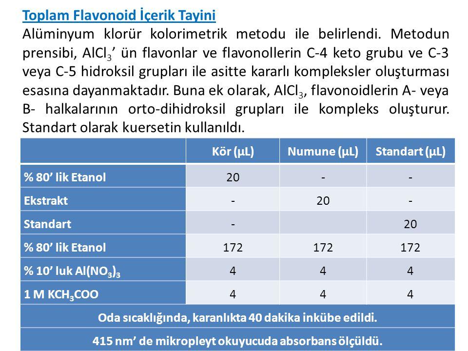 Toplam Flavonoid İçerik Tayini Alüminyum klorür kolorimetrik metodu ile belirlendi. Metodun prensibi, AlCl 3 ' ün flavonlar ve flavonollerin C-4 keto