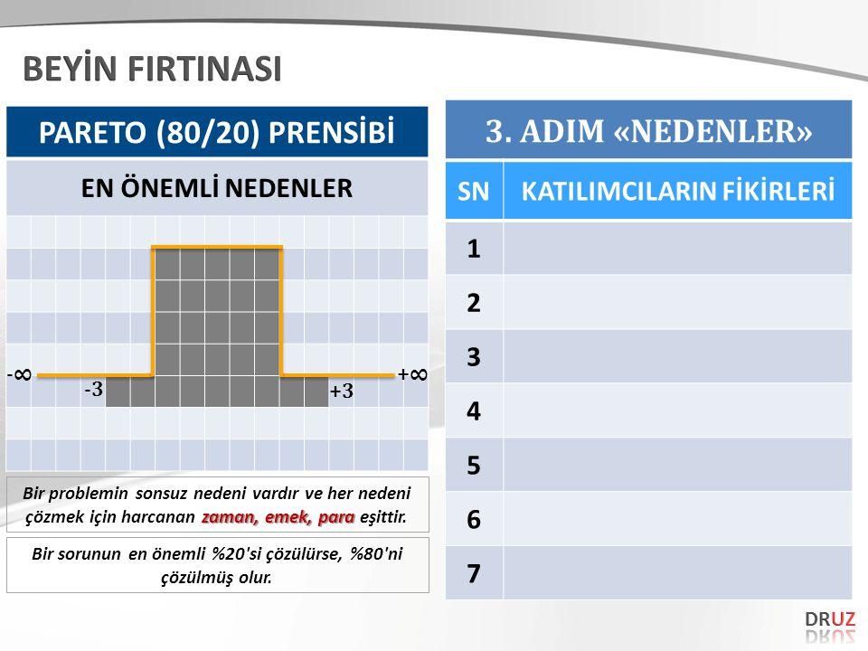PARETO (80/20) PRENSİBİ EN ÖNEMLİ NEDENLER +∞-∞ +3 -3 Bir sorunun en önemli %20 si çözülürse, %80 ni çözülmüş olur.