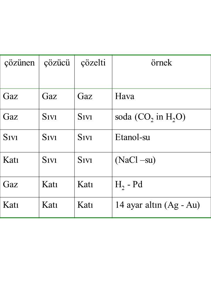 çözünençözücüçözeltiörnek Gaz Hava GazSıvı soda (CO 2 in H 2 O) Sıvı Etanol-su KatıSıvı (NaCl –su) GazKatı H 2 - Pd Katı 14 ayar altın (Ag - Au)