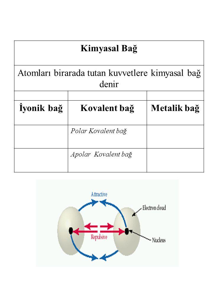 Kimyasal Bağ Atomları birarada tutan kuvvetlere kimyasal bağ denir İyonik bağKovalent bağMetalik bağ Polar Kovalent bağ Apolar Kovalent bağ