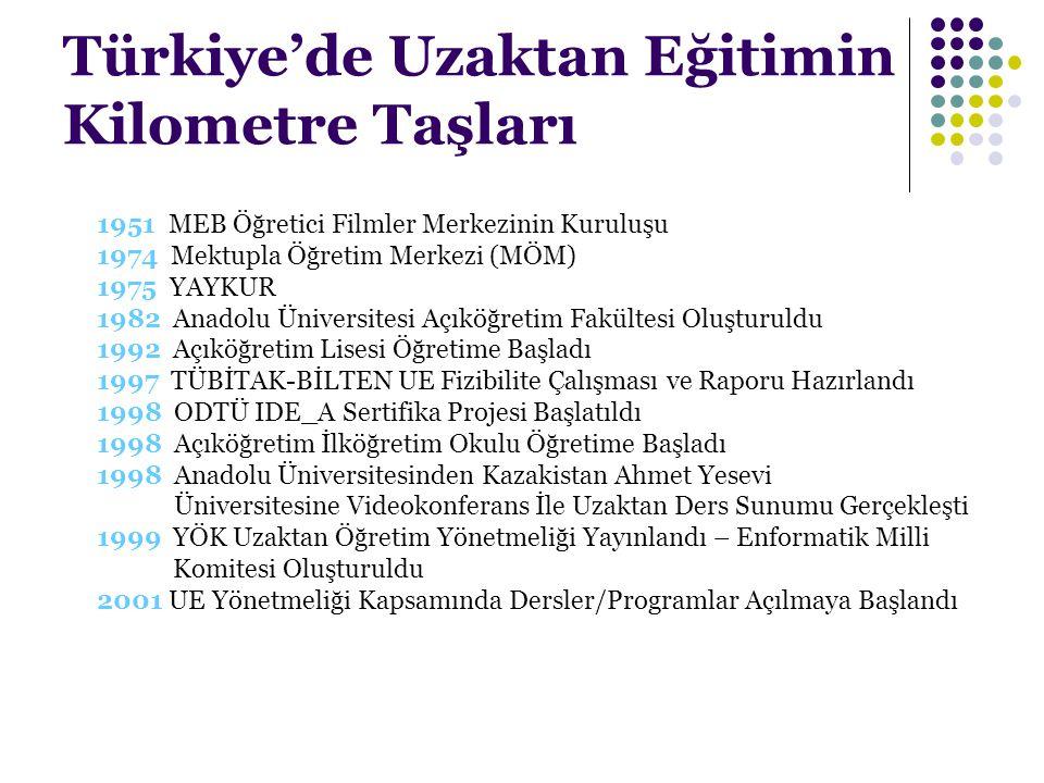 Türkiye'de Uzaktan Eğitimin Kilometre Taşları 1951 MEB Öğretici Filmler Merkezinin Kuruluşu 1974 Mektupla Öğretim Merkezi (MÖM) 1975 YAYKUR 1982 Anado