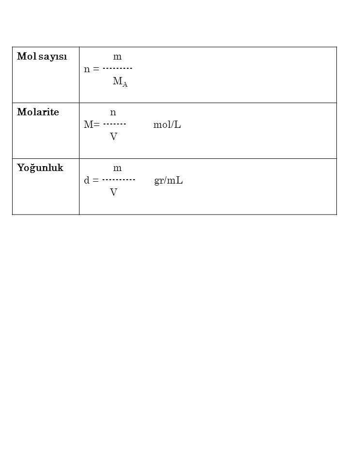 Mol sayısı m n = --------- M A Molarite n M= ------- mol/L V Yoğunluk m d = ---------- gr/mL V