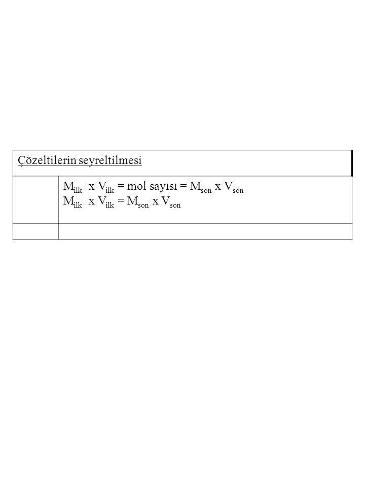 Çözeltilerin seyreltilmesi M ilk x V ilk = mol sayısı = M son x V son M ilk x V ilk = M son x V son