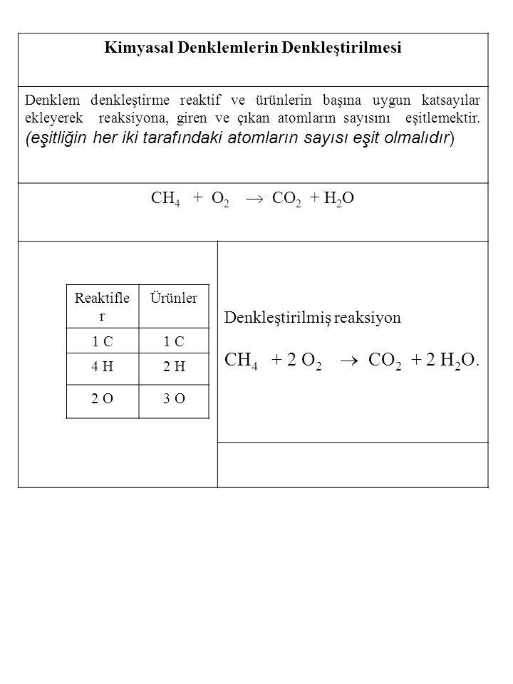 Kimyasal Denklemlerin Denkleştirilmesi Denklem denkleştirme reaktif ve ürünlerin başına uygun katsayılar ekleyerek reaksiyona, giren ve çıkan atomları