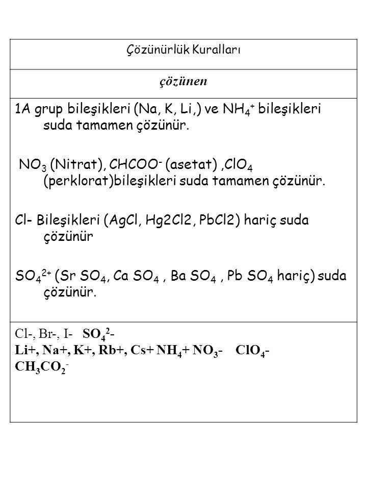Çözünürlük Kuralları çözünen 1A grup bileşikleri (Na, K, Li,) ve NH 4 + bileşikleri suda tamamen çözünür. NO 3 (Nitrat), CHCOO - (asetat),ClO 4 (perkl