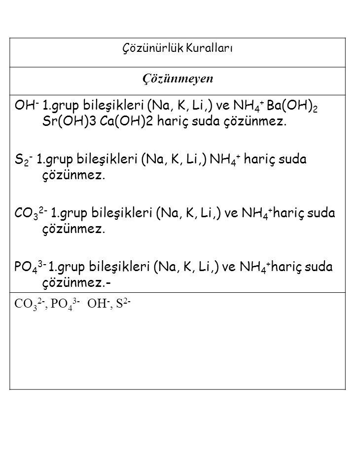 Çözünürlük Kuralları Çözünmeyen OH - 1.grup bileşikleri (Na, K, Li,) ve NH 4 + Ba(OH) 2 Sr(OH)3 Ca(OH)2 hariç suda çözünmez. S 2 - 1.grup bileşikleri