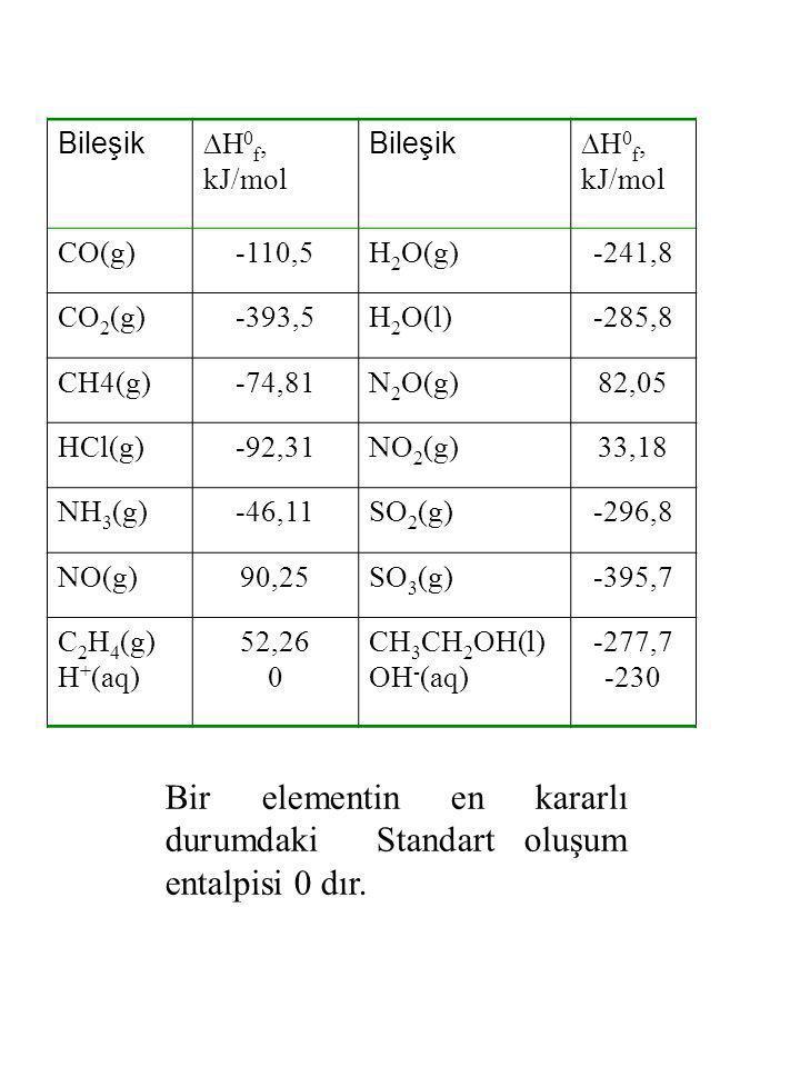Bir elementin en kararlı durumdaki Standart oluşum entalpisi 0 dır. Bileşik  H 0 f, kJ/mol Bileşik  H 0 f, kJ/mol CO(g)-110,5H 2 O(g)-241,8 CO 2 (g)
