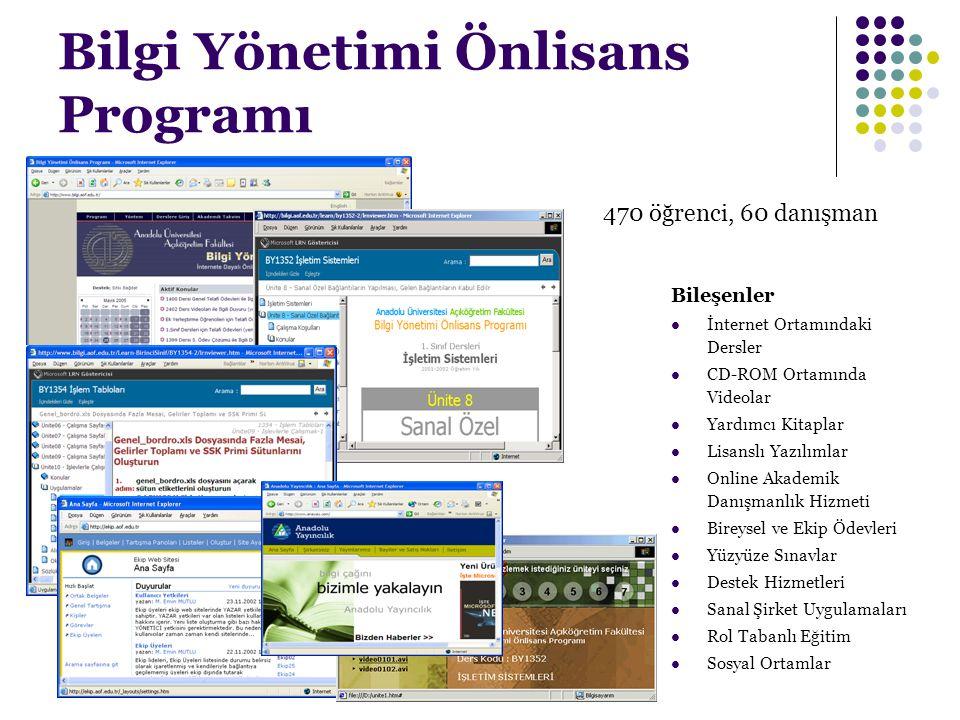 Bilgi Yönetimi Önlisans Programı Bileşenler İnternet Ortamındaki Dersler CD-ROM Ortamında Videolar Yardımcı Kitaplar Lisanslı Yazılımlar Online Akadem