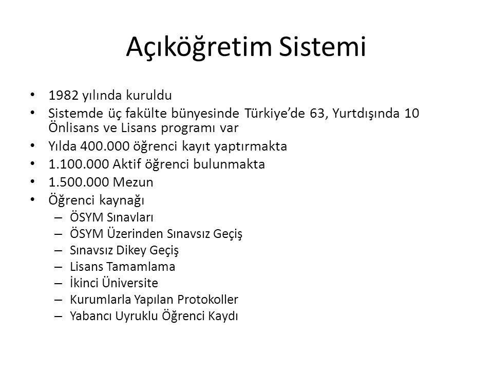 Açıköğretim Sistemi 1982 yılında kuruldu Sistemde üç fakülte bünyesinde Türkiye'de 63, Yurtdışında 10 Önlisans ve Lisans programı var Yılda 400.000 öğ