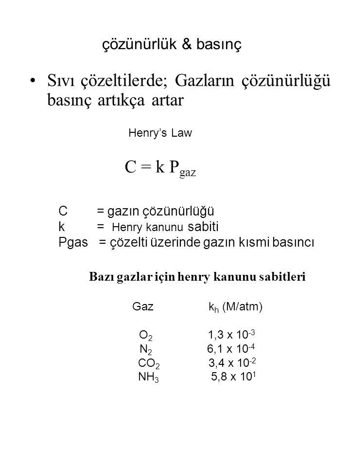 çözünürlük & basınç Sıvı çözeltilerde; Gazların çözünürlüğü basınç artıkça artar C = k P gaz Henry's Law C = gazın çözünürlüğü k = Henry kanunu sabiti Pgas = çözelti üzerinde gazın kısmi basıncı Bazı gazlar için henry kanunu sabitleri Gaz k h (M/atm) O 2 1,3 x 10 -3 N 2 6,1 x 10 -4 CO 2 3,4 x 10 -2 NH 3 5,8 x 10 1