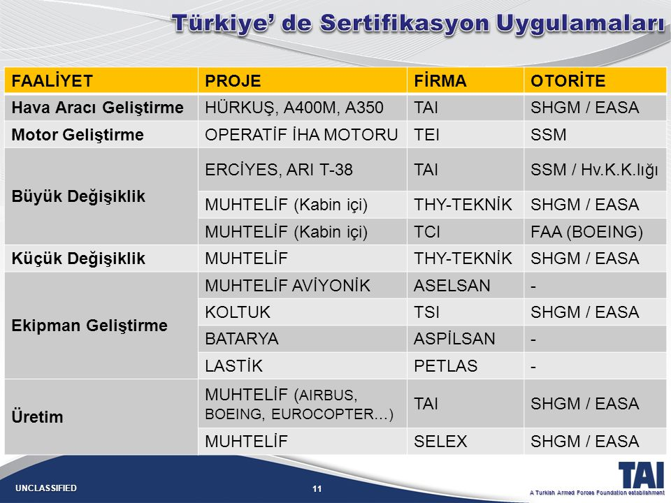 11 UNCLASSIFIED A Turkish Armed Forces Foundation establishment FAALİYETPROJEFİRMAOTORİTE Hava Aracı GeliştirmeHÜRKUŞ, A400M, A350TAISHGM / EASA Motor
