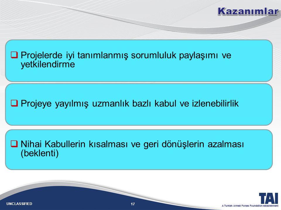 17 UNCLASSIFIED A Turkish Armed Forces Foundation establishment   Projelerde iyi tanımlanmış sorumluluk paylaşımı ve yetkilendirme   Projeye yayılmış uzmanlık bazlı kabul ve izlenebilirlik   Nihai Kabullerin kısalması ve geri dönüşlerin azalması (beklenti)