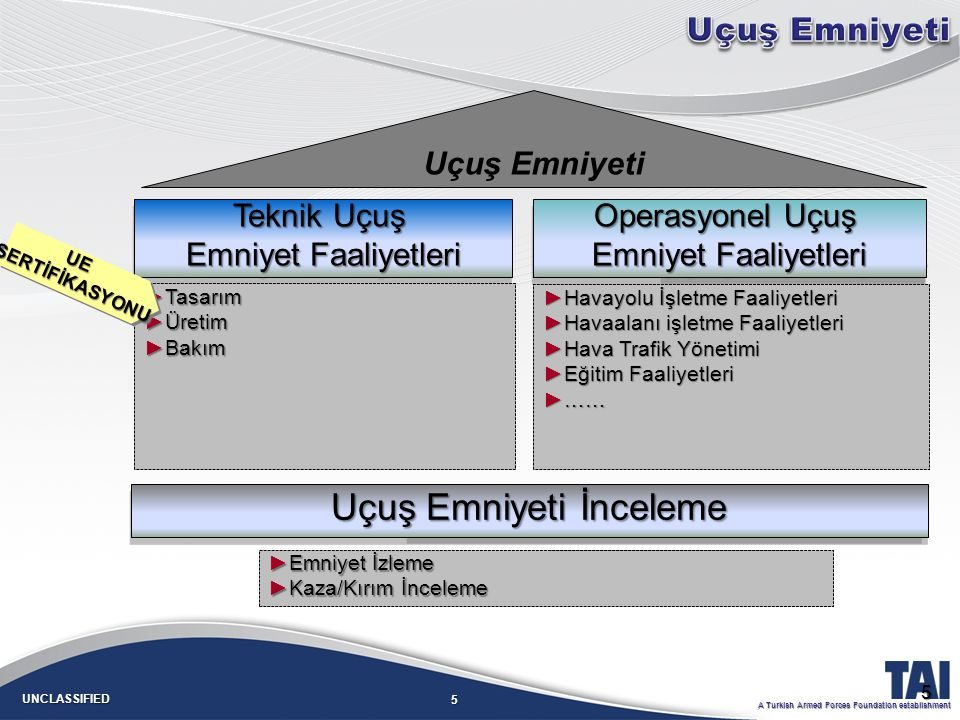 5 UNCLASSIFIED A Turkish Armed Forces Foundation establishment Operasyonel Uçuşa Elverişlilik Operasyonel Uçuşa Elverişlilik İnceleme ►Uçuş Emniyeti Programları ►Kaza/ Kırım İnceleme Operasyonel Uçuş Emniyet Faaliyetleri Operasyonel Uçuş Emniyet Faaliyetleri Teknik Uçuş Emniyet Faaliyetleri Teknik Uçuş Emniyet Faaliyetleri Uçuş Emniyeti ►Havayolu İşletme Faaliyetleri ►Havaalanı işletme Faaliyetleri ►Hava Trafik Yönetimi ►Eğitim Faaliyetleri ►…… Uçuş Emniyeti İnceleme ►Tasarım ►Üretim ►Bakım ►Emniyet İzleme ►Kaza/Kırım İnceleme 5 UE SERTİFİKASYONU SERTİFİKASYONUUE