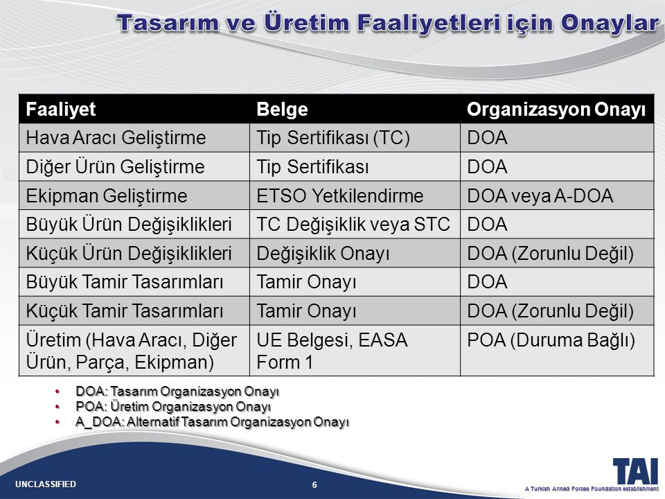 6 UNCLASSIFIED A Turkish Armed Forces Foundation establishment FaaliyetBelgeOrganizasyon Onayı Hava Aracı GeliştirmeTip Sertifikası (TC)DOA Diğer Ürün