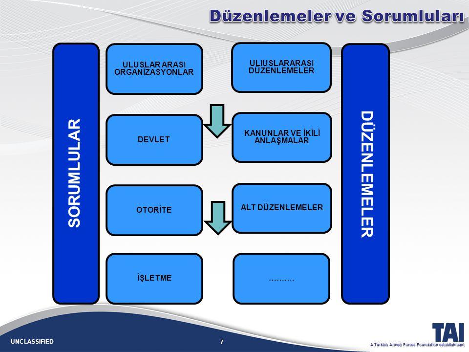 7 UNCLASSIFIED A Turkish Armed Forces Foundation establishment ULUSLAR ARASI ORGANİZASYONLAR SORUMLULAR DEVLET OTORİTE ULIUSLARARASI DÜZENLEMELER DÜZENLEMELER KANUNLAR VE İKİLİ ANLAŞMALAR ALT DÜZENLEMELER İŞLETME……….