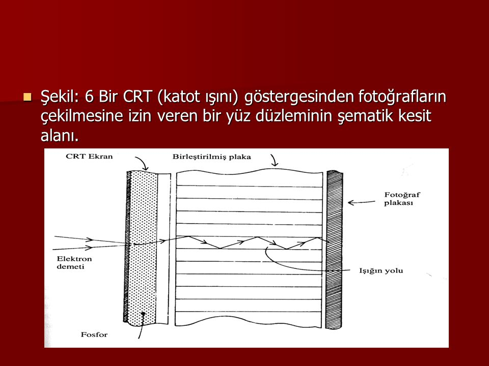 Şekil: 6 Bir CRT (katot ışını) göstergesinden fotoğrafların çekilmesine izin veren bir yüz düzleminin şematik kesit alanı. Şekil: 6 Bir CRT (katot ışı