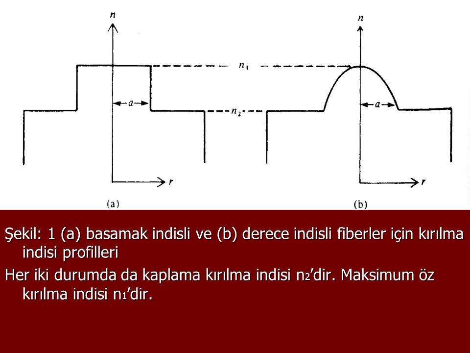 Şekil: 1 (a) basamak indisli ve (b) derece indisli fiberler için kırılma indisi profilleri Her iki durumda da kaplama kırılma indisi n 2 'dir. Maksimu