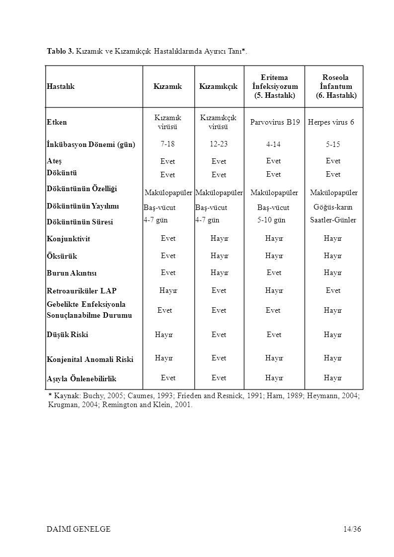 Tablo 3. Kızamık ve Kızamıkçık Hastalıklarında Ayırıcı Tanı*. EritemaRoseola HastalıkKızamıkKızamıkçık İnfeksiyozumİnfantum (5. Hastalık)(6. Hastalık)