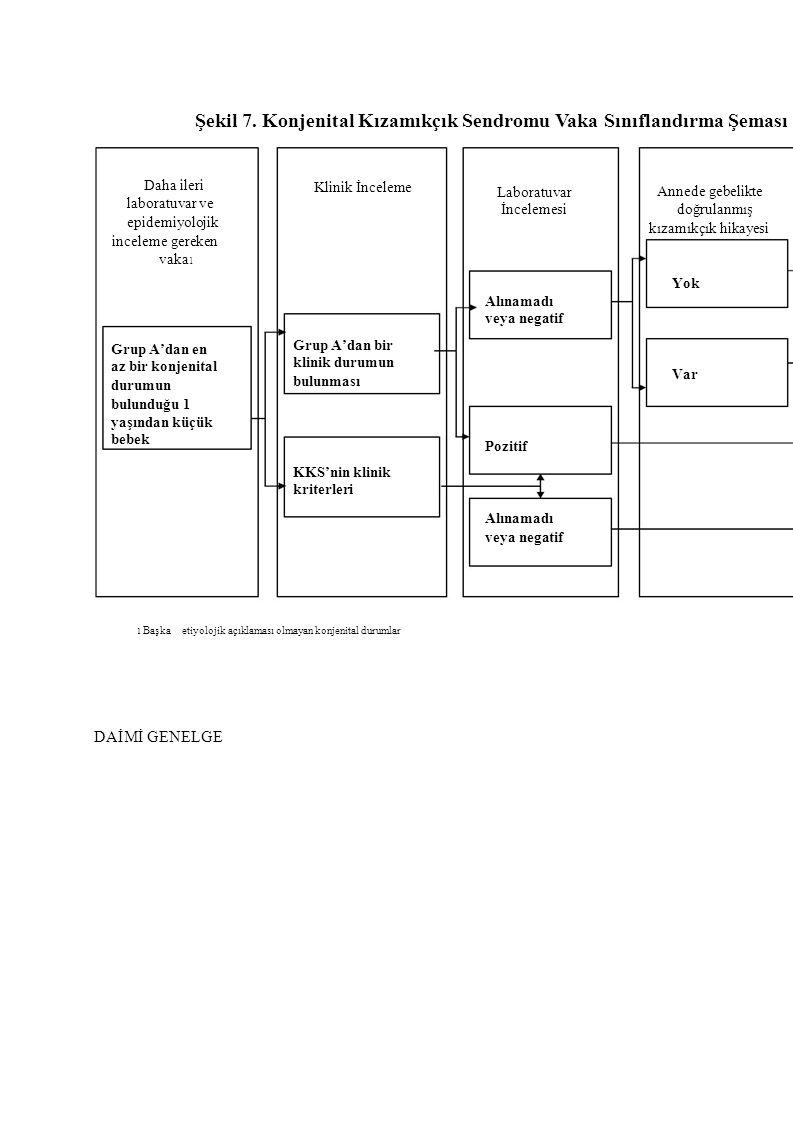 Şekil 7. Konjenital Kızamıkçık Sendromu Vaka Sınıflandırma Şeması Daha ileri laboratuvar ve epidemiyolojik inceleme gereken Klinik İnceleme Laboratuva
