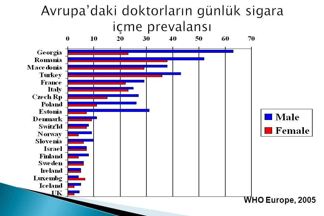 WHO Europe, 2005 Avrupa'daki doktorların günlük sigara içme prevalansı