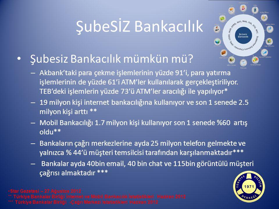 ŞubeSİZ Bankacılık Şubesiz Bankacılık mümkün mü.