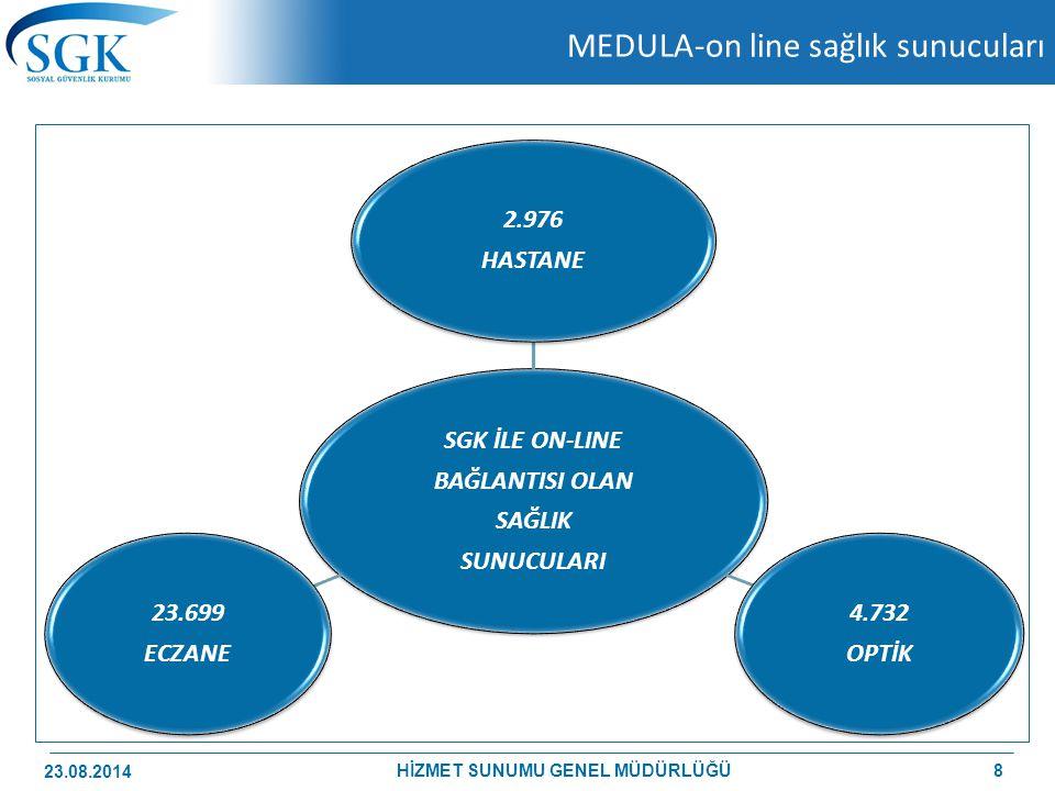 MEDULA-on line sağlık sunucuları SGK İLE ON-LINE BAĞLANTISI OLAN SAĞLIK SUNUCULARI 2.976 HASTANE 4.732 OPTİK 23.699 ECZANE 23.08.2014 8HİZMET SUNUMU G