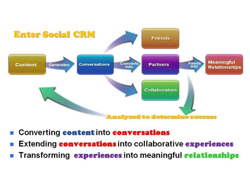 İçerik Diyalog Tüketici İş Ortakları Medya Anlamlı bir ilişki Geri Bildirim / Ortak Üretim Sivil Toplum Örgütleri Devlet