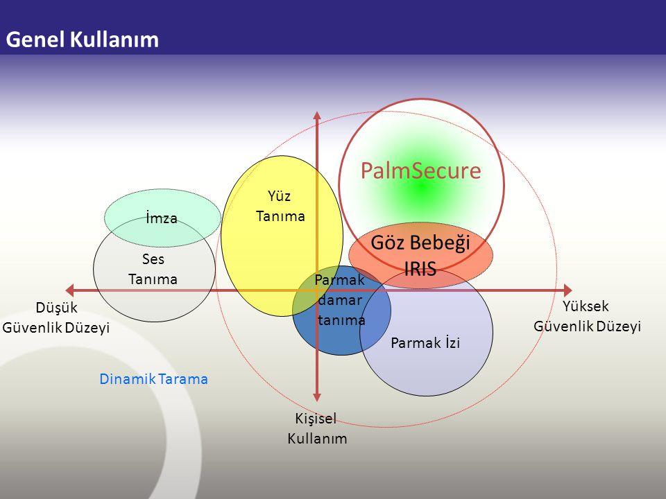Ses Tanıma Genel Kullanım Kişisel Kullanım Yüksek Güvenlik Düzeyi Düşük Güvenlik Düzeyi PalmSecure Parmak İzi İmza Göz Bebeği IRIS Yüz Tanıma Dinamik
