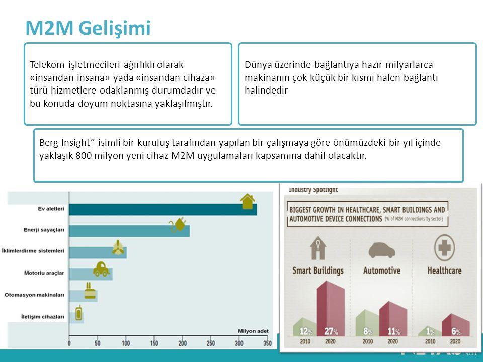 M2M Gelişimi Telekom işletmecileri ağırlıklı olarak «insandan insana» yada «insandan cihaza» türü hizmetlere odaklanmış durumdadır ve bu konuda doyum noktasına yaklaşılmıştır.