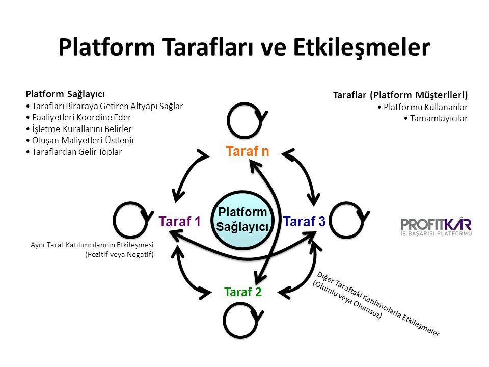 Taraf 3 Taraf 1 Platform Sağlayıcı Taraflar (Platform Müşterileri) Platformu Kullananlar Tamamlayıcılar Platform Sağlayıcı Tarafları Biraraya Getiren Altyapı Sağlar Faaliyetleri Koordine Eder İşletme Kurallarını Belirler Oluşan Maliyetleri Üstlenir Taraflardan Gelir Toplar Aynı Taraf Katılımcılarının Etkileşmesi (Pozitif veya Negatif) Diğer Taraftaki Katılımcılarla Etkileşmeler (Olumlu veya Olumsuz) Taraf 2 Taraf n Platform Tarafları ve Etkileşmeler