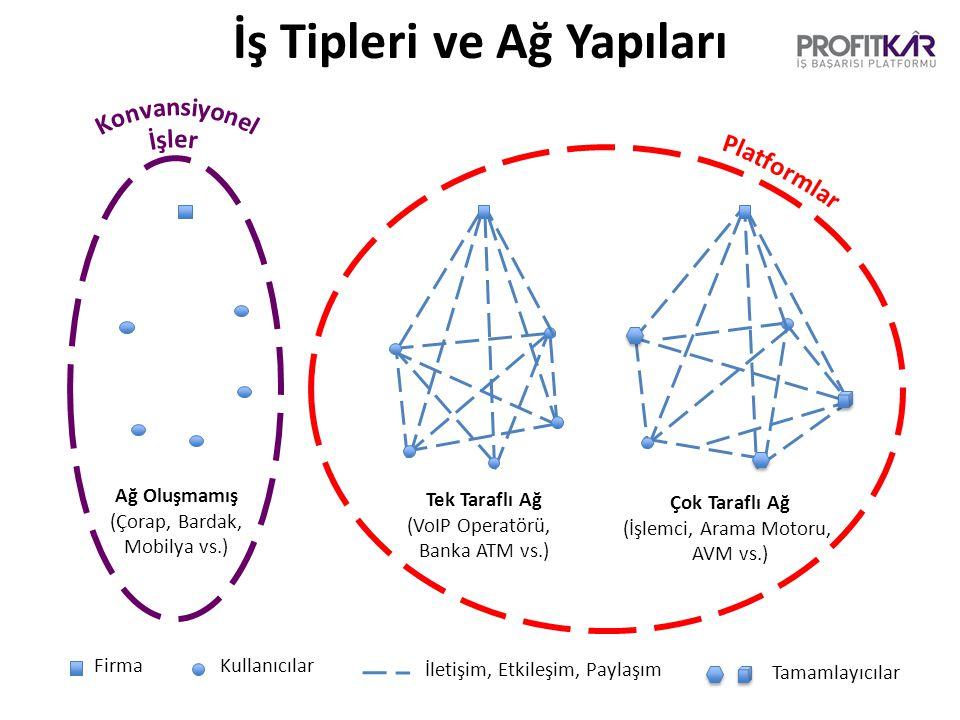 İş Tipleri ve Ağ Yapıları Ağ Oluşmamış (Çorap, Bardak, Mobilya vs.) Tek Taraflı Ağ (VoIP Operatörü, Banka ATM vs.) Çok Taraflı Ağ (İşlemci, Arama Motoru, AVM vs.) Kullanıcılar Tamamlayıcılar İletişim, Etkileşim, Paylaşım Firma