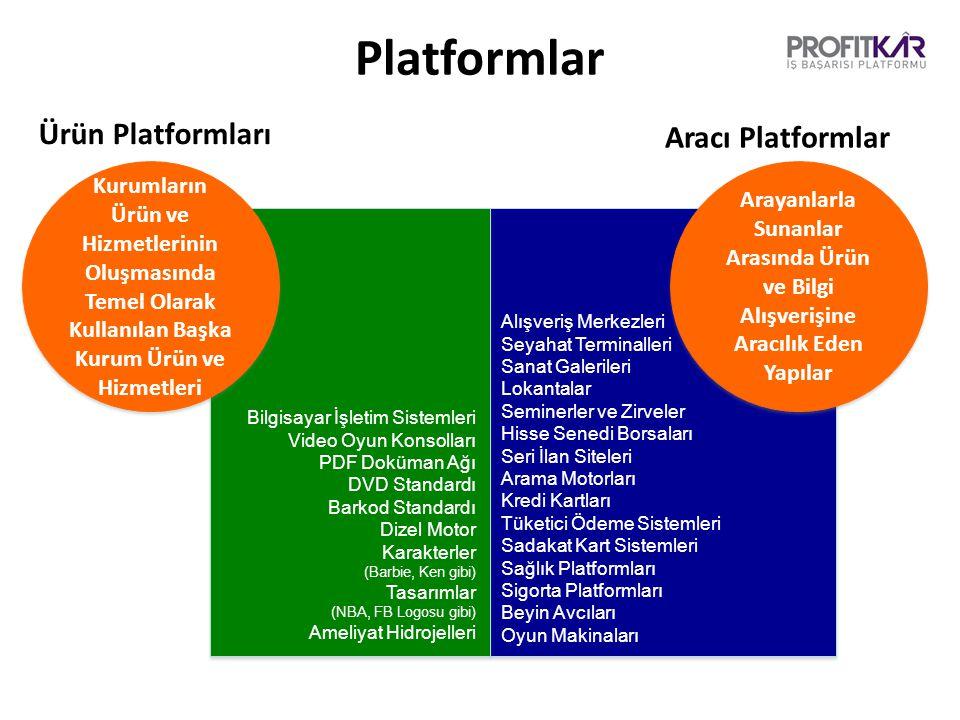 Platformlar Aracı Platformlar Ürün Platformları Kurumların Ürün ve Hizmetlerinin Oluşmasında Temel Olarak Kullanılan Başka Kurum Ürün ve Hizmetleri Arayanlarla Sunanlar Arasında Ürün ve Bilgi Alışverişine Aracılık Eden Yapılar Bilgisayar İşletim Sistemleri Video Oyun Konsolları PDF Doküman Ağı DVD Standardı Barkod Standardı Dizel Motor Karakterler (Barbie, Ken gibi) Tasarımlar (NBA, FB Logosu gibi) Ameliyat Hidrojelleri Alışveriş Merkezleri Seyahat Terminalleri Sanat Galerileri Lokantalar Seminerler ve Zirveler Hisse Senedi Borsaları Seri İlan Siteleri Arama Motorları Kredi Kartları Tüketici Ödeme Sistemleri Sadakat Kart Sistemleri Sağlık Platformları Sigorta Platformları Beyin Avcıları Oyun Makinaları