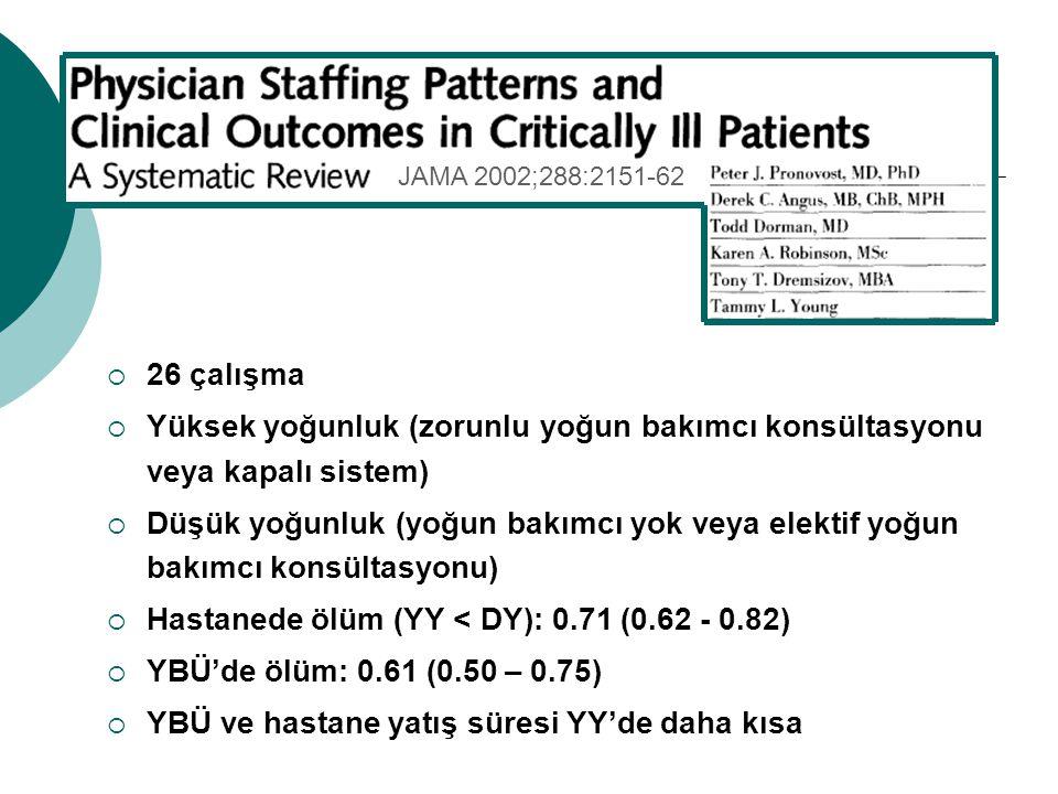  26 çalışma  Yüksek yoğunluk (zorunlu yoğun bakımcı konsültasyonu veya kapalı sistem)  Düşük yoğunluk (yoğun bakımcı yok veya elektif yoğun bakımcı konsültasyonu)  Hastanede ölüm (YY < DY): 0.71 (0.62 - 0.82)  YBÜ'de ölüm: 0.61 (0.50 – 0.75)  YBÜ ve hastane yatış süresi YY'de daha kısa JAMA 2002;288:2151-62
