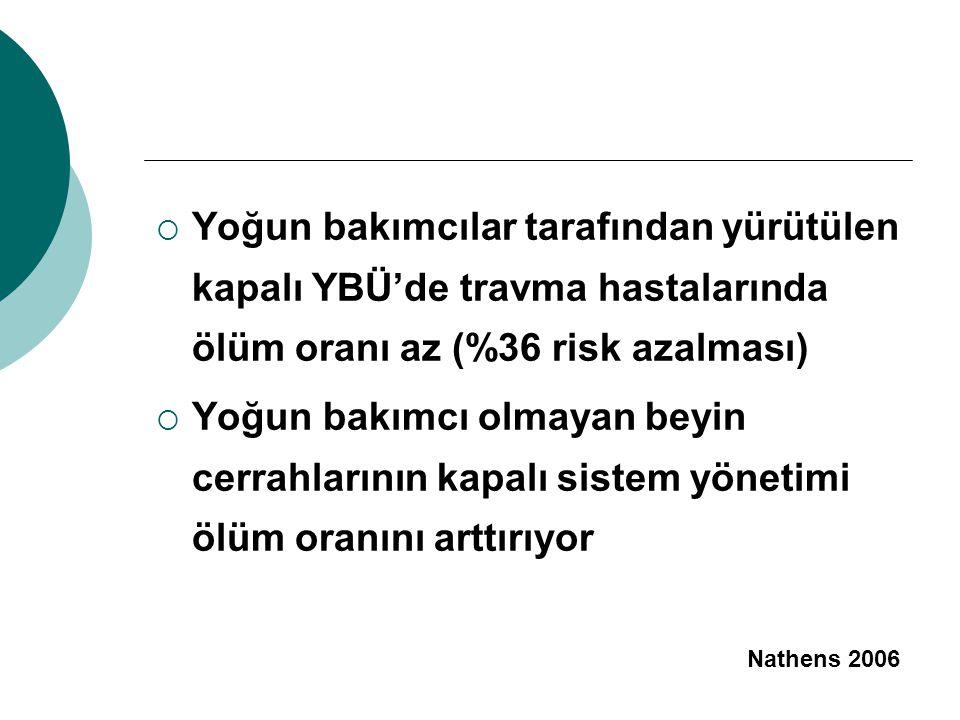  Yoğun bakımcılar tarafından yürütülen kapalı YBÜ'de travma hastalarında ölüm oranı az (%36 risk azalması)  Yoğun bakımcı olmayan beyin cerrahlarının kapalı sistem yönetimi ölüm oranını arttırıyor Nathens 2006