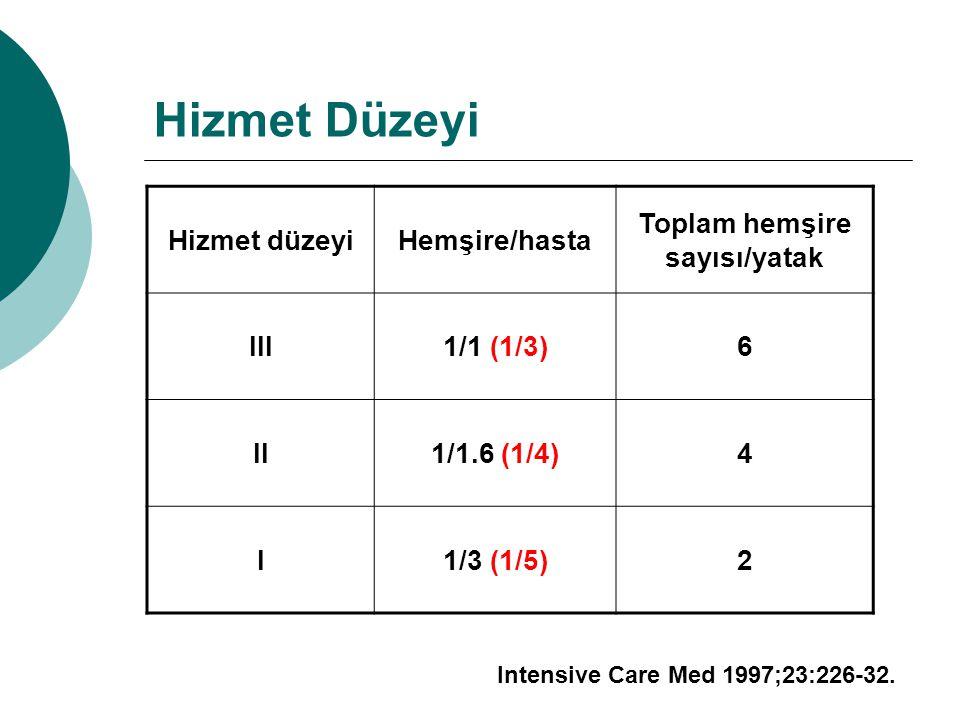 Hizmet Düzeyi Hizmet düzeyiHemşire/hasta Toplam hemşire sayısı/yatak III1/1 (1/3)6 II1/1.6 (1/4)4 I1/3 (1/5)2 Intensive Care Med 1997;23:226-32.