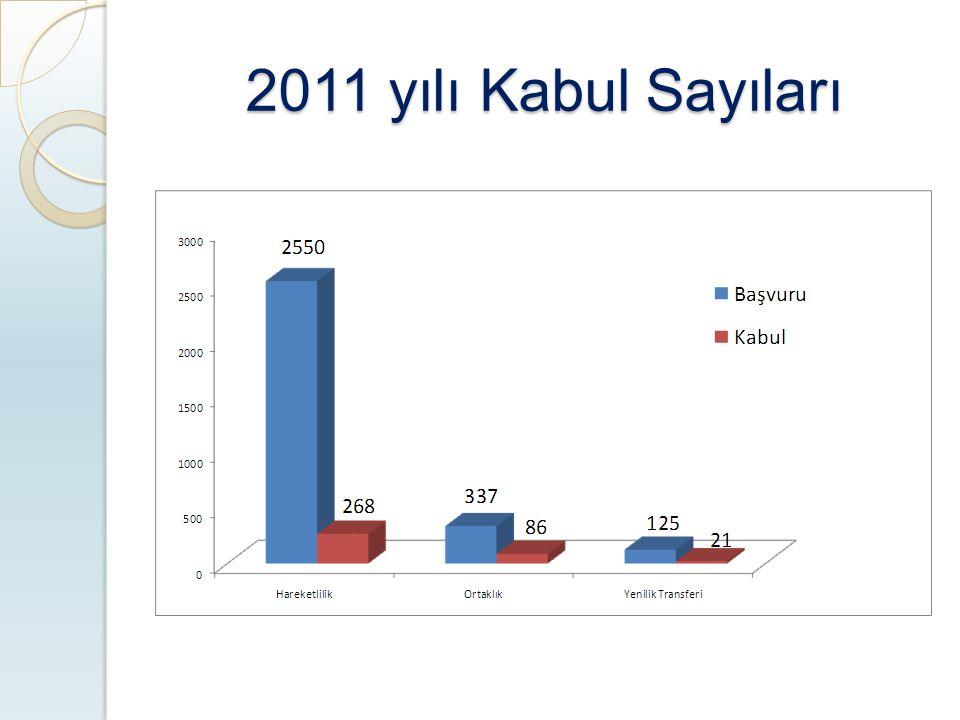 2011 yılı Kabul Sayıları