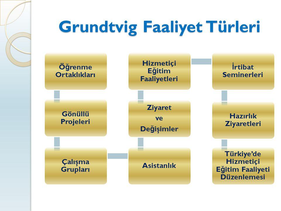 Grundtvig Faaliyet Türleri Ö ğ renme Ortaklıkları Gönüllü Projeleri Çalışma Grupları Asistanlık Ziyaret ve De ğ işimler Hizmetiçi E ğ itim Faaliyetler