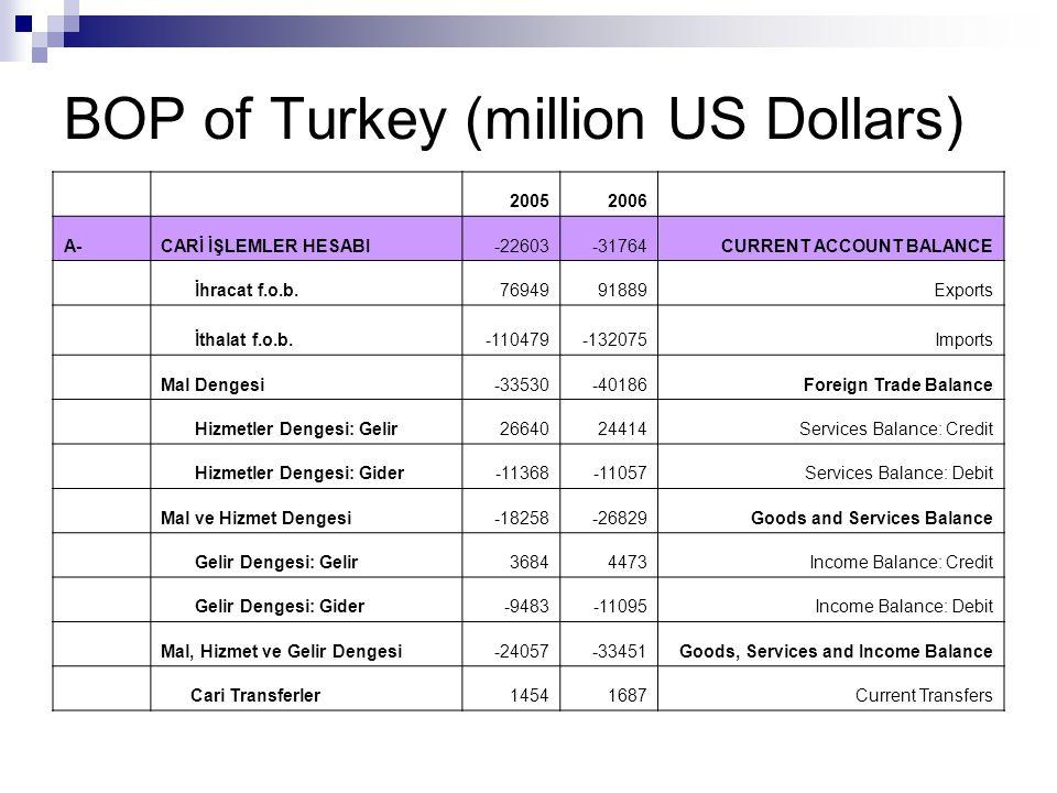 BOP of Turkey (million US Dollars) B.SERMAYE HESABI 00 CAPITAL ACCOUNT C.FİNANS HESABI4368745569FINANCIAL ACCOUNT Yurtdışında Doğrudan Yatırım-1078-934Direct Investment Abroad Yurtiçinde Doğrudan Yatırım980120125Direct Investment in Turkey Portföy Hesabı-Varlıklar-1233-4042Portfolio Investments: Credit Portföy Hesabı-Yükümlülükler1467011402Portfolio Investments: Debit Diğer Yatırımlar-Varlıklar259-12410Other Investments: Credit Merkez Bankası-160Central Bank Genel Hükumet Government Bankalar-149-11000Banks Diğer Sektörler424-1410Other Sectors Diğer Yatırımlar- Yükümlülükler2126831428Other Investments: Debit Merkez Bankası-787-1268Central Bank Genel Hükumet-2165-712Government Bankalar1052411703Banks Diğer Sektörler1369621705Other Sectors Cari,Sermaye ve Finansal Hesaplar2108413805 Current, Capital and Financial Accounts