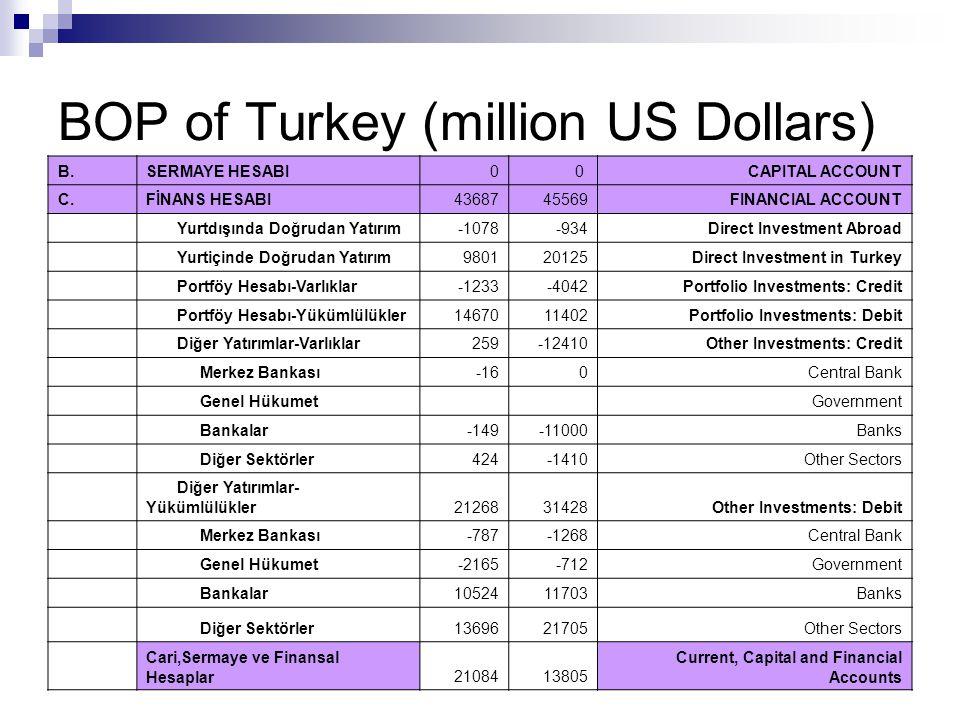 BOP of Turkey (million US Dollars) B.SERMAYE HESABI 00 CAPITAL ACCOUNT C.FİNANS HESABI4368745569FINANCIAL ACCOUNT Yurtdışında Doğrudan Yatırım-1078-93